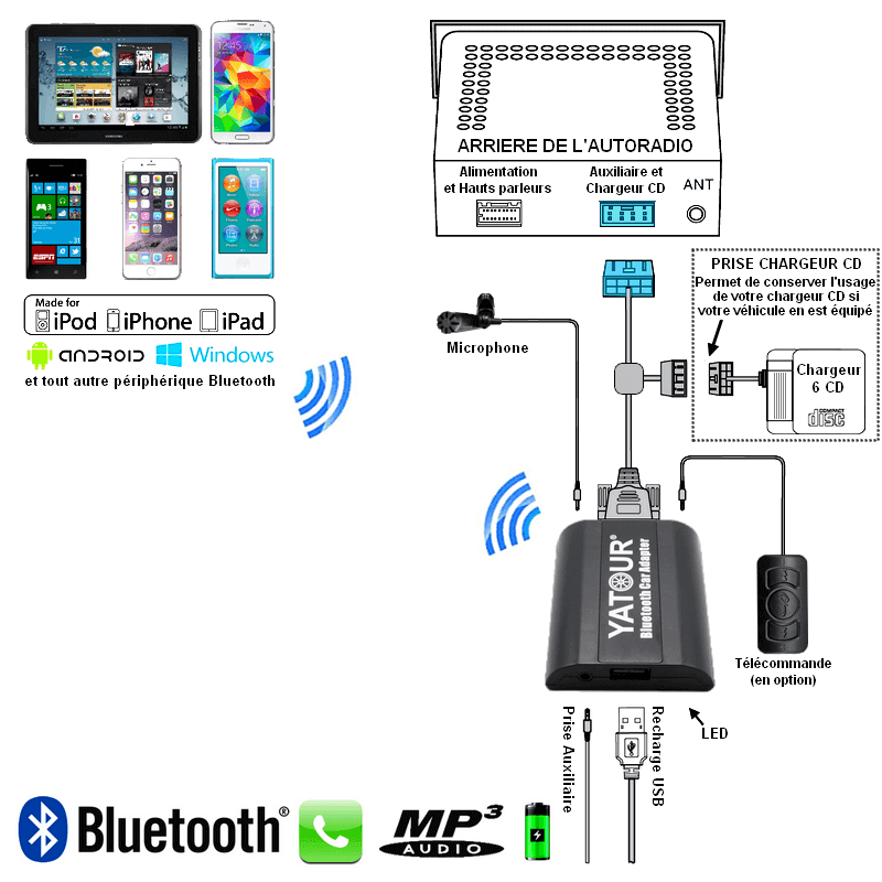 kit mains libres bluetooth usb mp3 audi a2 a3 a4 a6 a8 all road tt connecteur 8pin pas cher. Black Bedroom Furniture Sets. Home Design Ideas