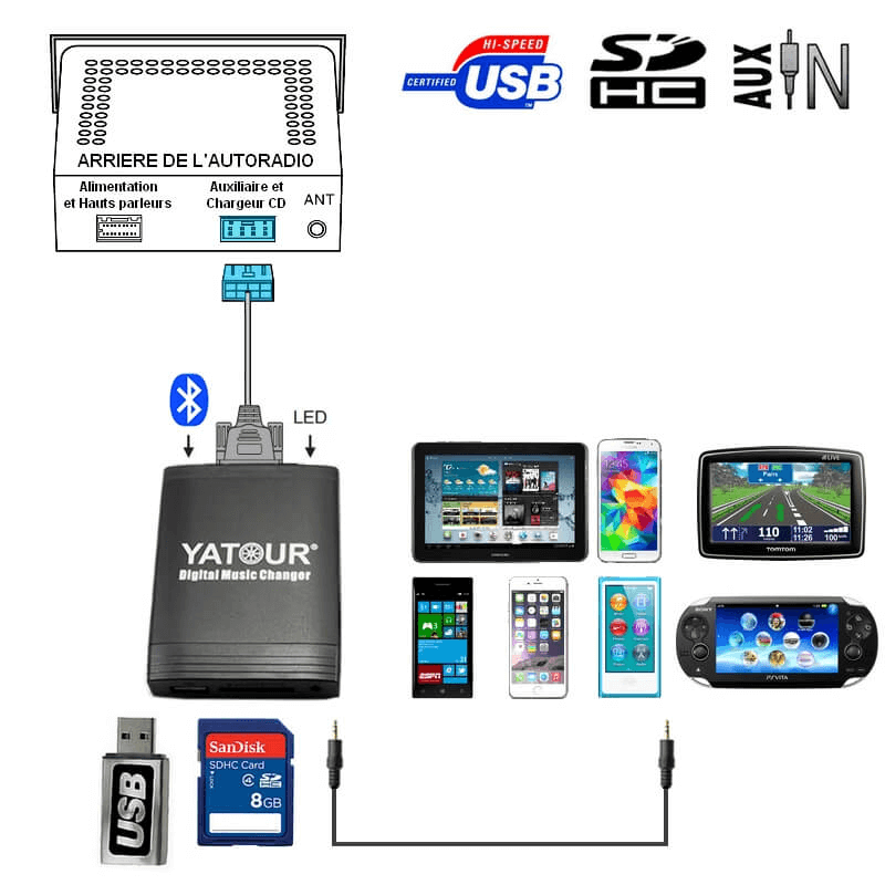 Prise Adaptateur Interface Usb Mp3 Fiat Bravo Coup 233
