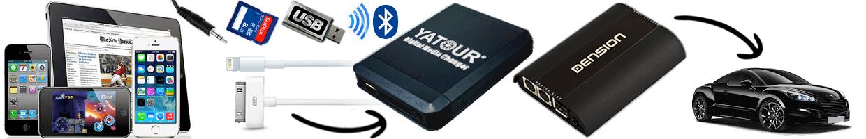 Interfaces USB + iPod