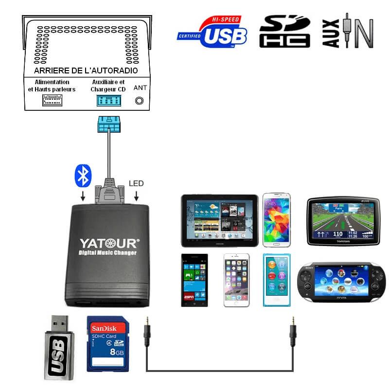 Prise Adaptateur Interface Usb Mp3 Bmw E46 E39 E38 X3