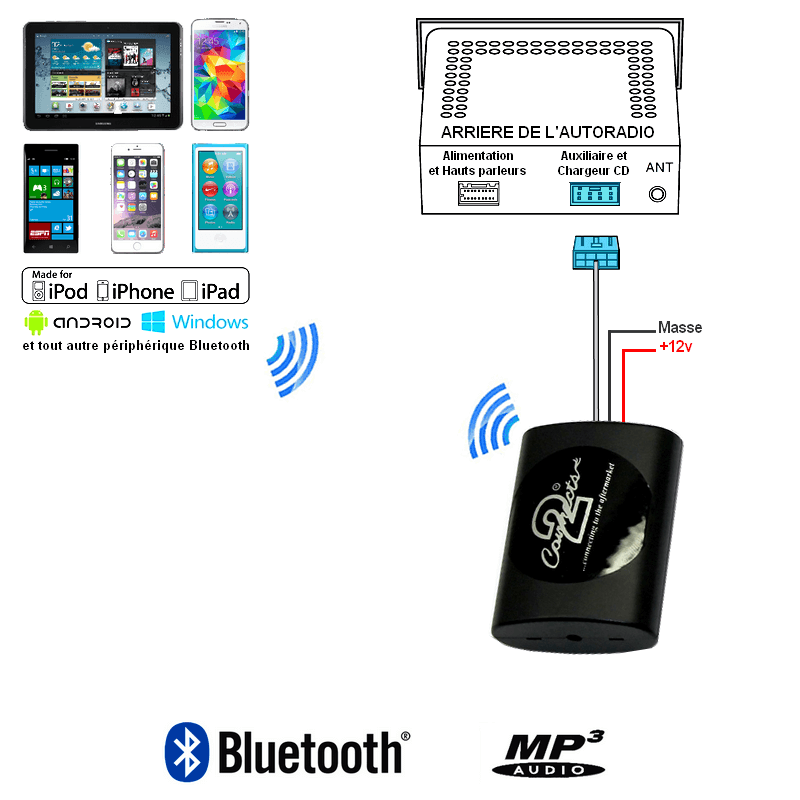 Kit bluetooth voiture 407