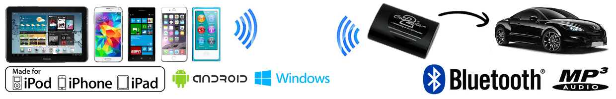 Interfaces Streaming Audio Bluetooth