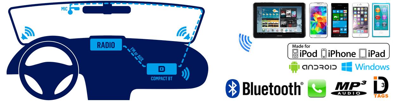 Fonctionnement de l'interface Dension Compact BT