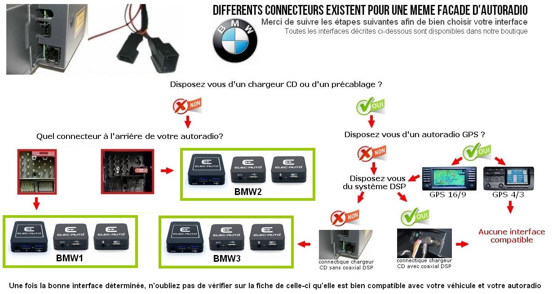 Connecteur BMW chargeur CD