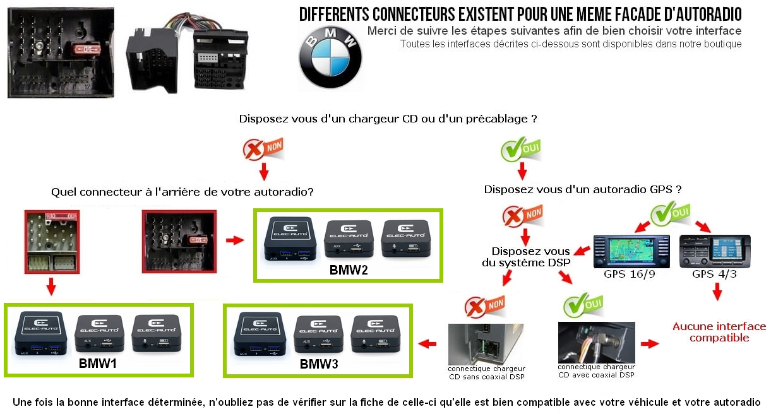 Kit Mains Libres Bluetooth Usb Mp3 Bmw E46 E39 E38 X3