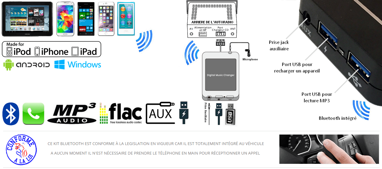 Fonctionnement de l'interface USB Bluetooth